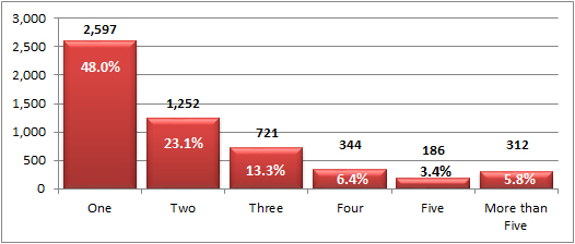 Number of Placements Prior to Leaving DES Custody in Arizona